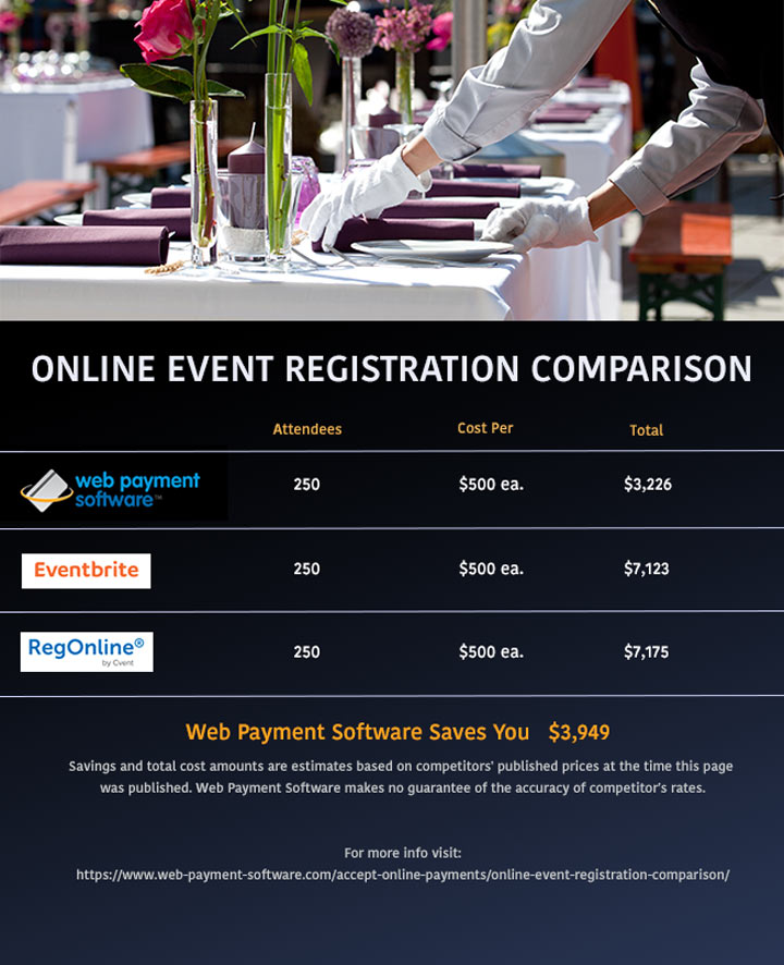 online event registration price comparison
